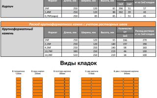 Расчет строительного и облицовочного кирпича на 1м2