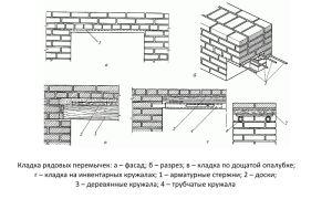Правила монтажа перемычек на кирпичные стены