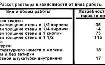 Расчет расхода раствора для кирпичной кладки
