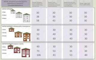 Основной расчет фундамента под кирпичный дом