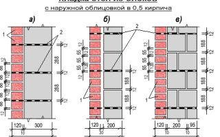 Как рассчитать кирпич для кладки стен и возведения фундамента