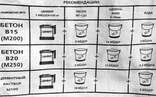 Технология замешивания цемента: правильные пропорции замесов
