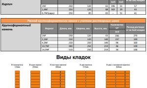 Расчёт облицовочного кирпича (таблица)