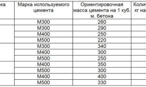 Приготовление раствора и расчет количества цемента на 1 м³