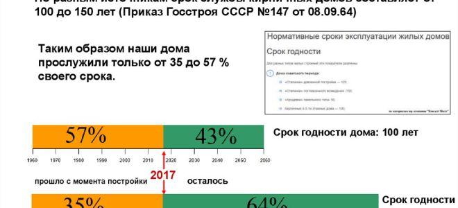 Продолжительность срока эксплуатации кирпичного дома