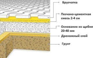 Технология подготовки и укладки тротуарной плитки на песок