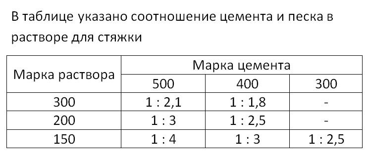 Цементный раствор - пропорции как развести и сколько песка и цемента в 1 м3 соотношение частей и расход
