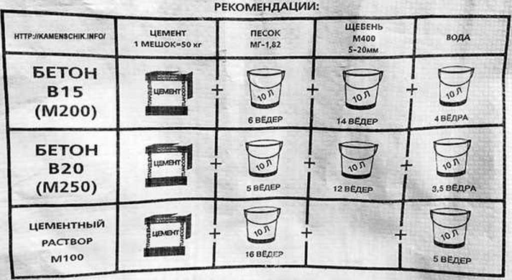 Как правильно замесить цемент - Инженер ПТО