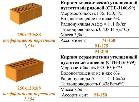 Полнотелый облицовочный кирпич достоинства и недостатки керамического кирпича технические характеристики и его виды