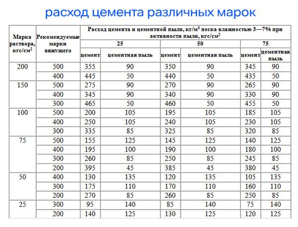 характеристика цементного раствора м150