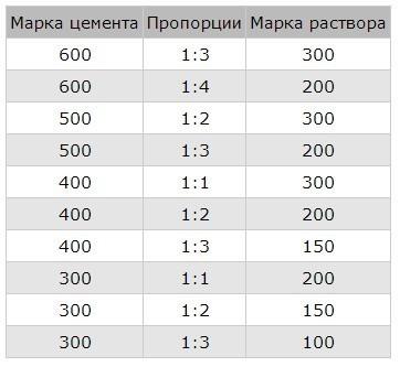 Весовые пропорции цементного раствора цемент м500 петрович москва