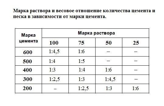 Расчет бетона раствора цемент москва магазин