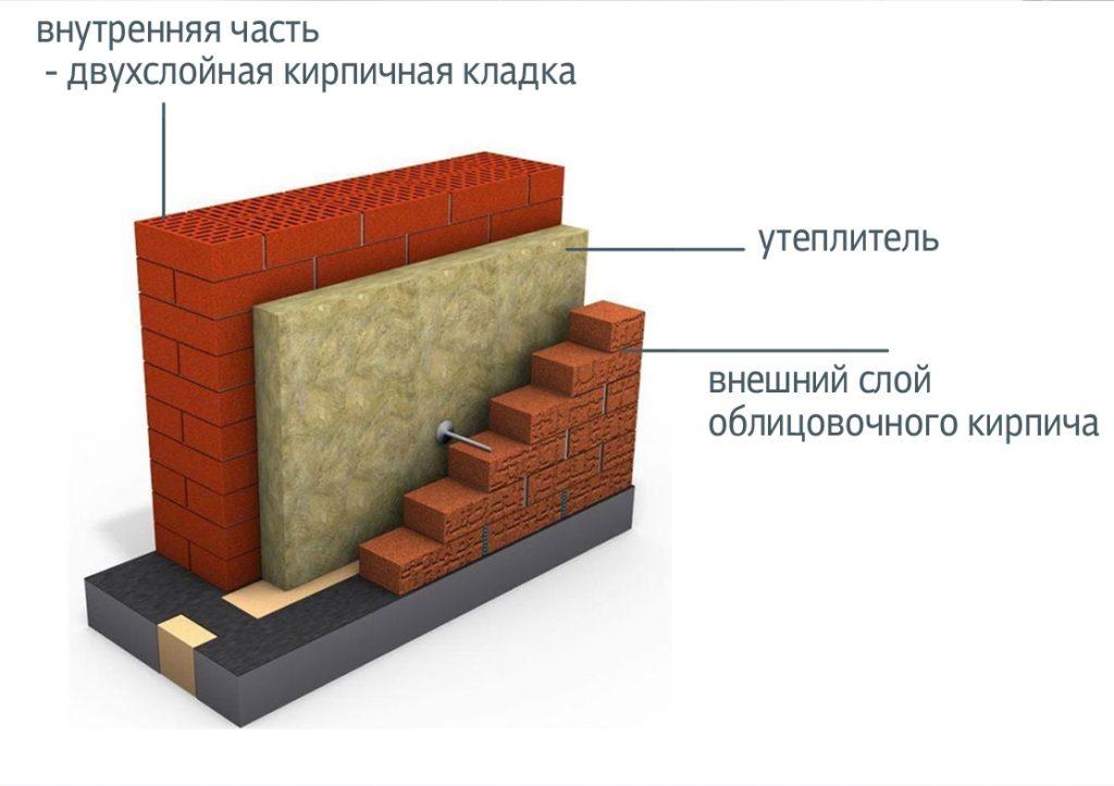 Утепление стен между блоком и кирпичом