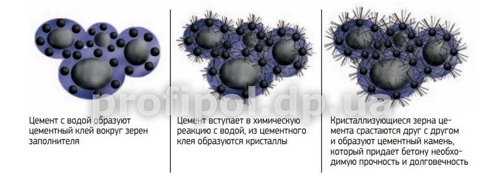 Гидратация бетона цемент марки 500 купить в москве