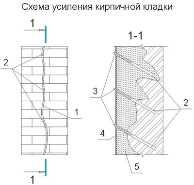 Инъецирование цементным раствором трещин керамзитобетон гигроскопичность