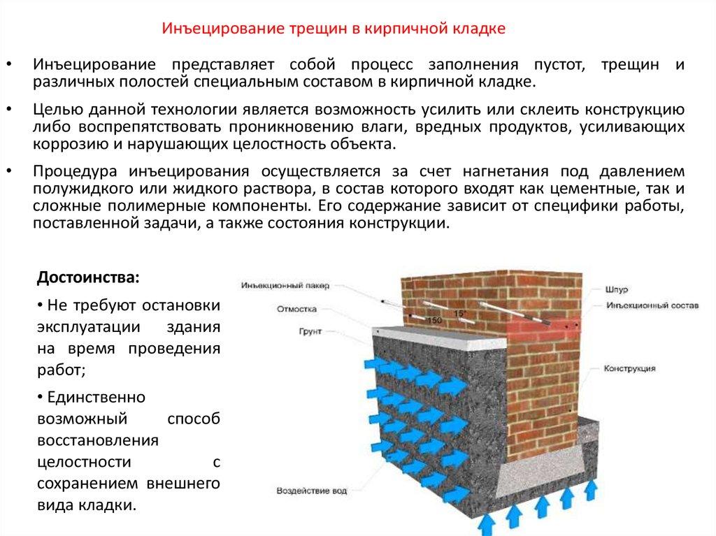 Цементный раствор для инъецирования бетон м150 сертификат