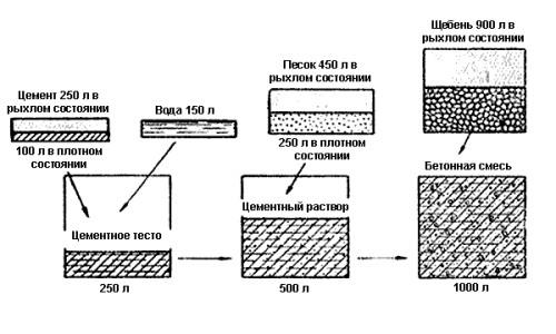 Для чего размешивают цементный раствор сертификат соответствия на раствор готовый кладочный тяжелый цементный