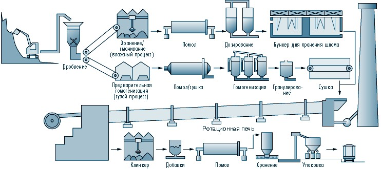 Цемент виды производители правила работы с материалом