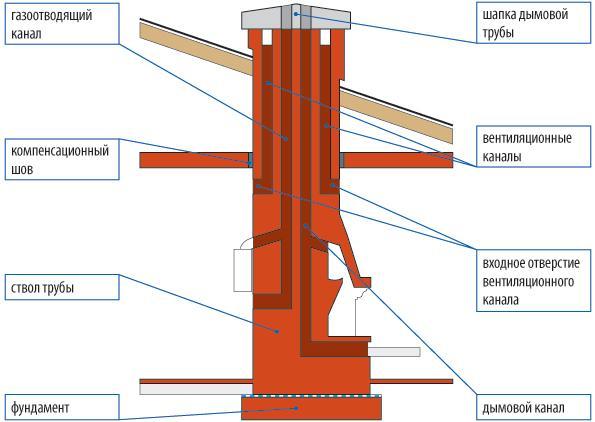 Как сложить дымоход из кирпича для бани