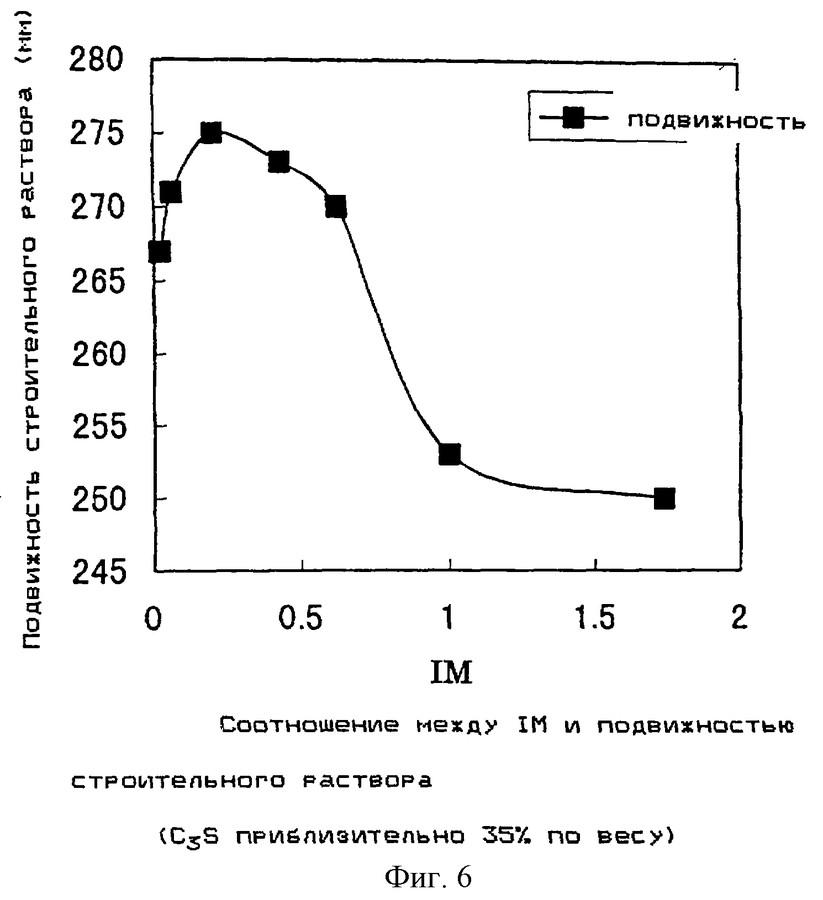 Подвижность растворов цементных цементный раствор в волгограде