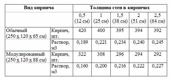 Цены цементного раствора на кирпичную кладку керамзитобетон газосиликат который лучше